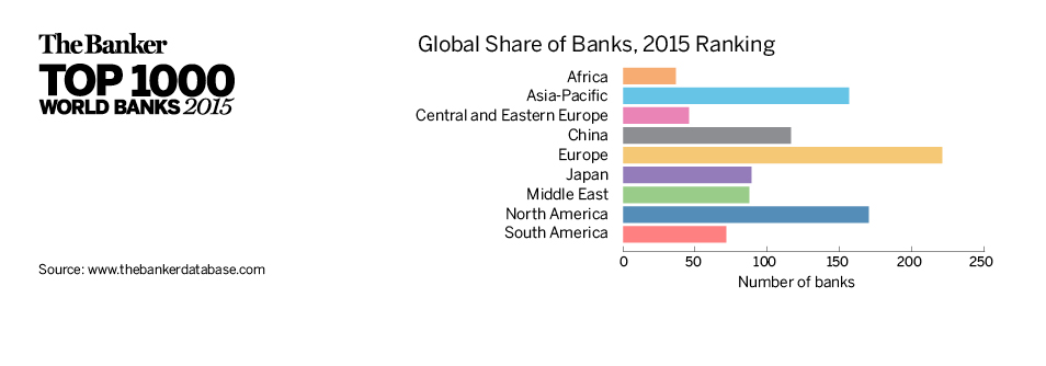 Global Share of Banks, 2015 Ranking
