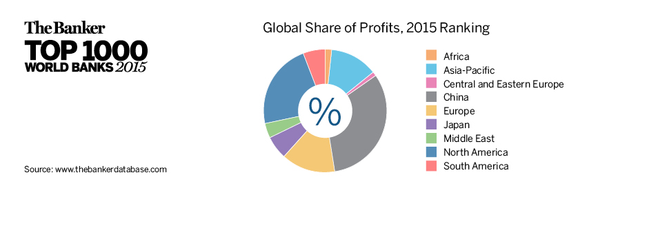 Global Share of Profits, 2015 Ranking