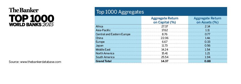 Top 1000 Aggregates